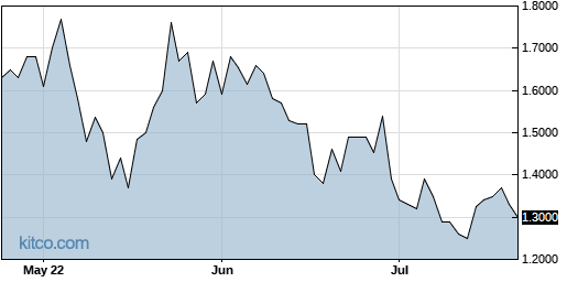 WLMS 3-Month Chart