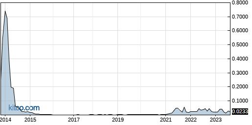 WLYW 10-Year Chart