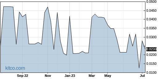 WLYW 1-Year Chart