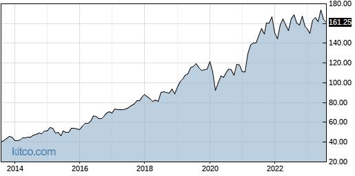 WM 10-Year Chart