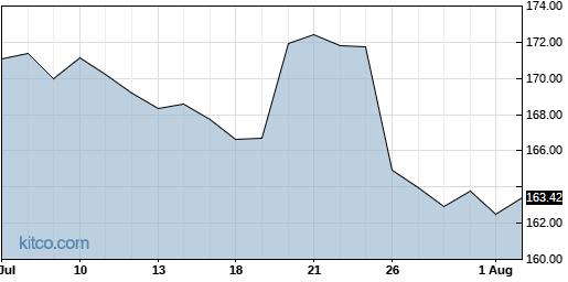 WM 1-Month Chart