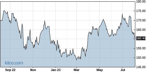 WM 1-Year Chart