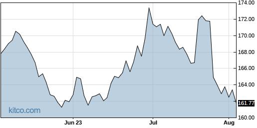 WM 3-Month Chart