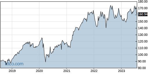 WM 5-Year Chart