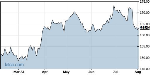 WM 6-Month Chart