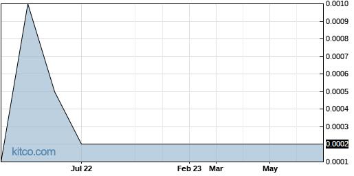 WQNI 5-Year Chart