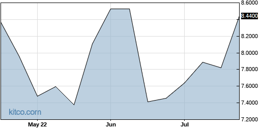 WRTBF 3-Month Chart