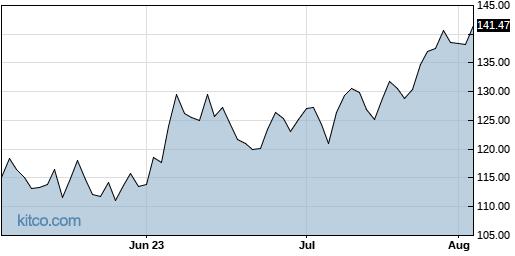 WSM 3-Month Chart