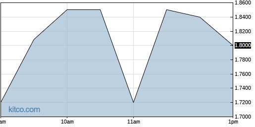 WSTL 1-Day Chart