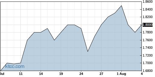 WSTL 1-Month Chart
