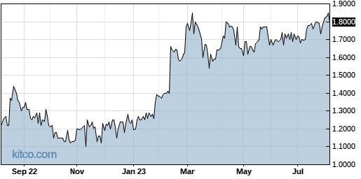 WSTL 1-Year Chart
