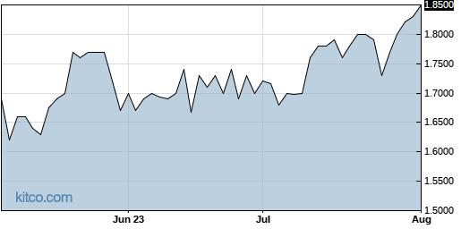 WSTL 3-Month Chart