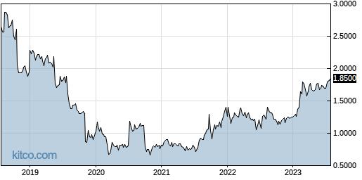 WSTL 5-Year Chart