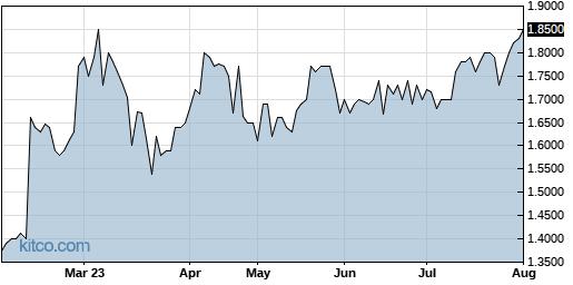 WSTL 6-Month Chart