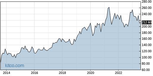 WTW 10-Year Chart