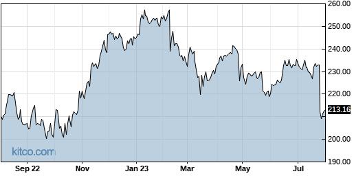 WTW 1-Year Chart