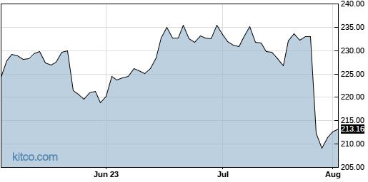 WTW 3-Month Chart
