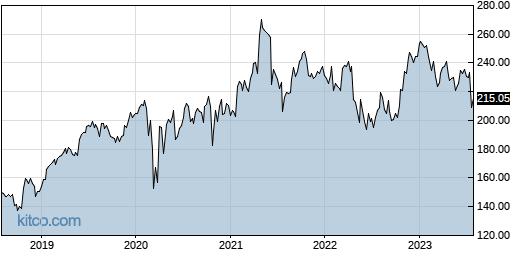 WTW 5-Year Chart