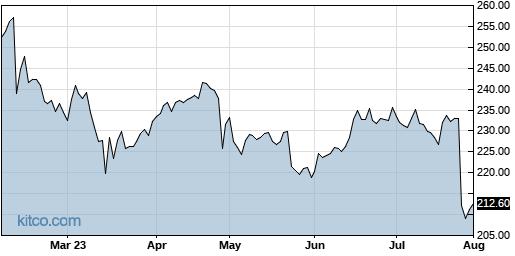 WTW 6-Month Chart