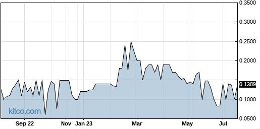 WTXR 1-Year Chart