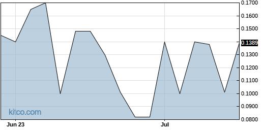 WTXR 3-Month Chart