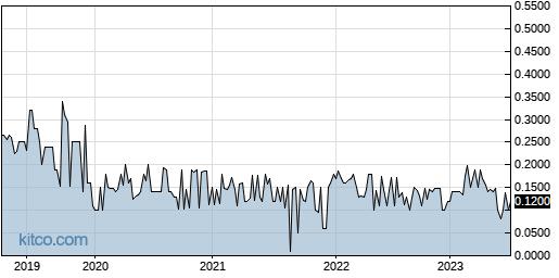 WTXR 5-Year Chart