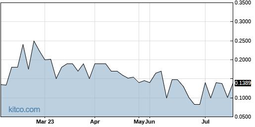 WTXR 6-Month Chart