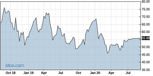WUBA 5-Year Chart
