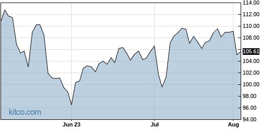 WYNN 3-Month Chart