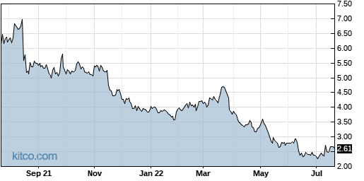 WYY 1-Year Chart