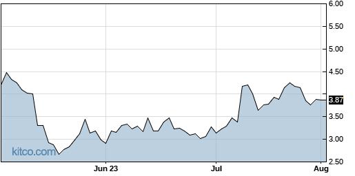 XBIO 3-Month Chart