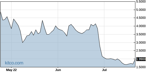 XCUR 3-Month Chart