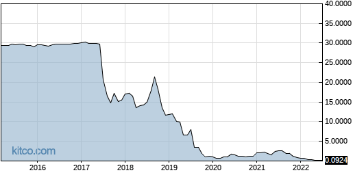 XELA 10-Year Chart