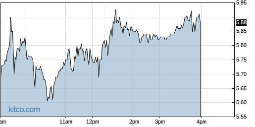 XELA 1-Day Chart