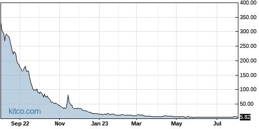 XELA 1-Year Chart