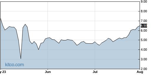 XELA 3-Month Chart