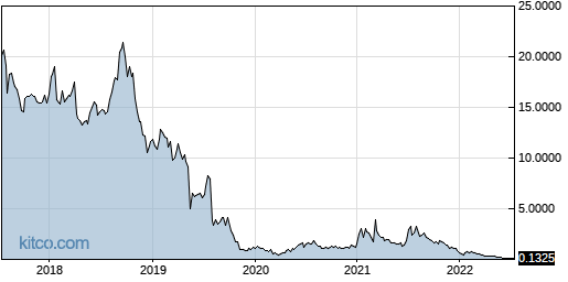 XELA 5-Year Chart