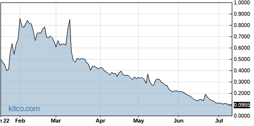 XELA 6-Month Chart