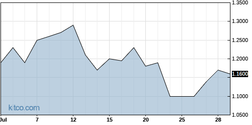XELB 1-Month Chart