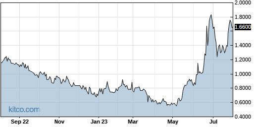 XELB 1-Year Chart
