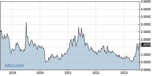 XELB 5-Year Chart