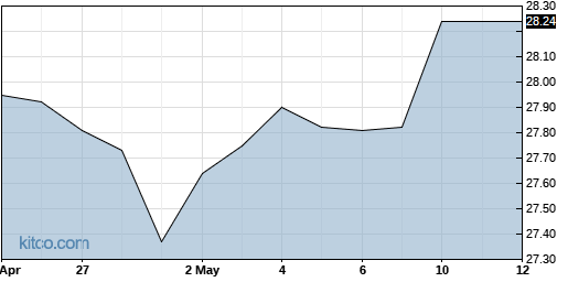 XENT 3-Month Chart