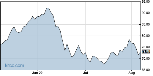 XLE 3-Month Chart