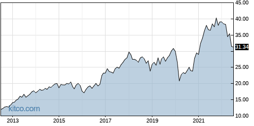 XLF 10-Year Chart