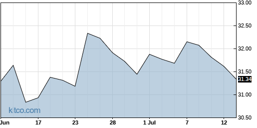 XLF 1-Month Chart