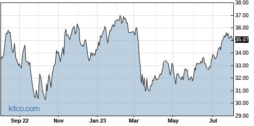 XLF 1-Year Chart