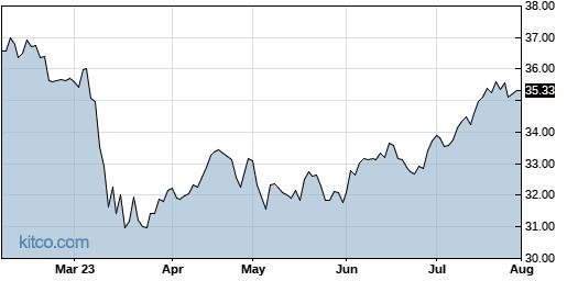 XLF 6-Month Chart
