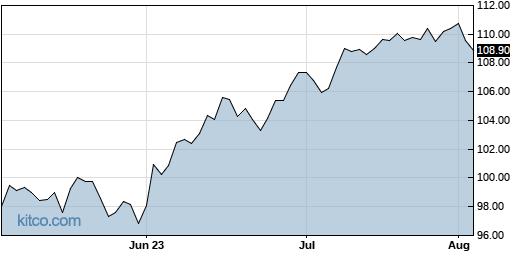 XLI 3-Month Chart