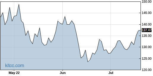 XLK 3-Month Chart