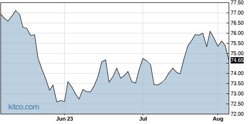 XLP 3-Month Chart